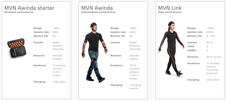 MVN-Hardware