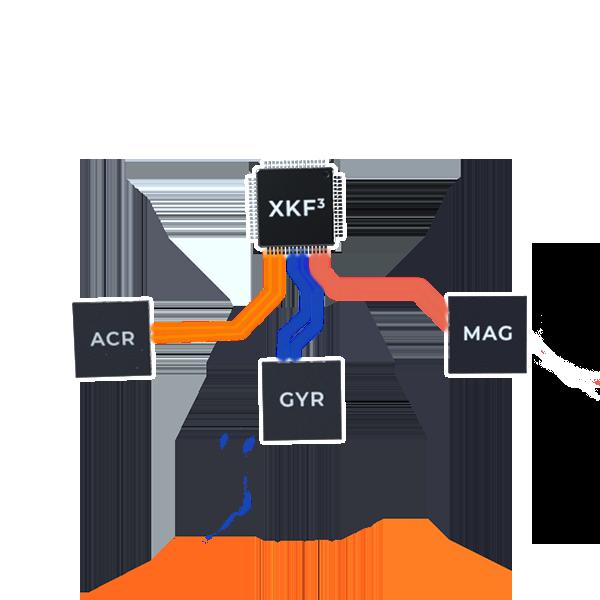 5-sensor-fusion